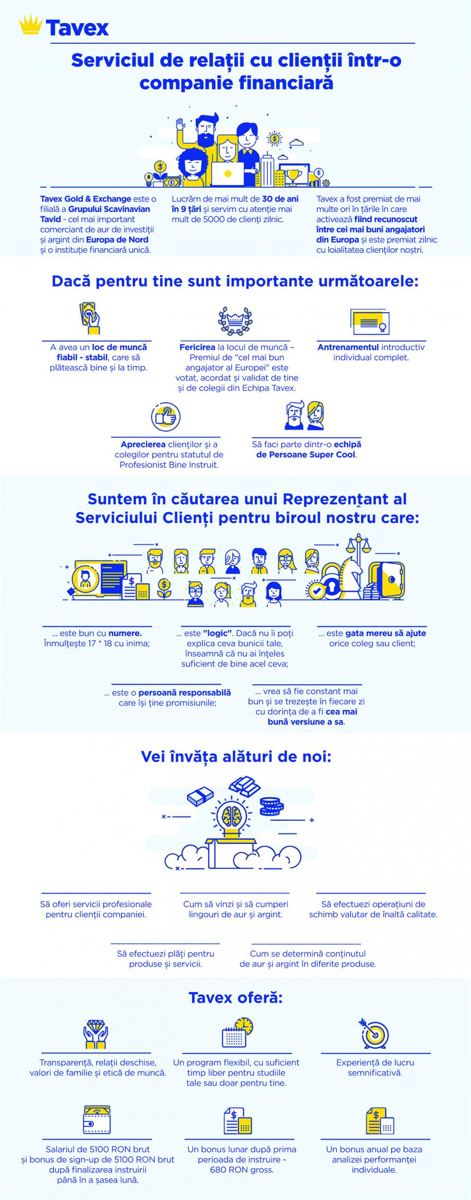 Suntem în căutarea unui Reprezentant al Serviciulu iClienţi pentru biroul nostru care:   este bun cu numere. Înmulţește 17x 18 cu inima; este